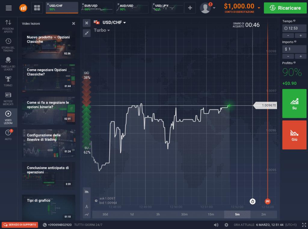 Prima impressione della piattaforma Iq Option