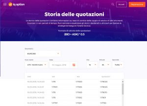 Quotazioni IQ Option