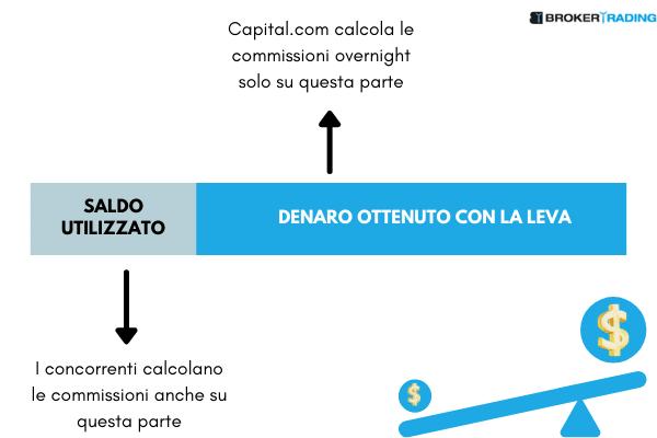 illustrazione del modo in cui vengono calcolate le commissioni overnight su capital.com